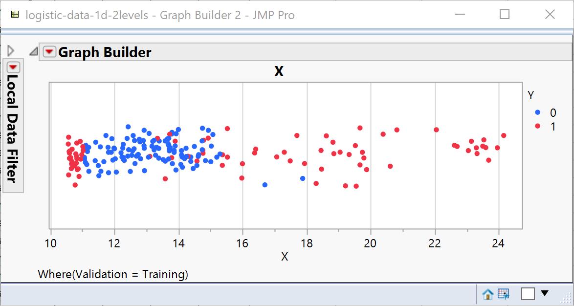 logistic-data-1d-2levels-graph