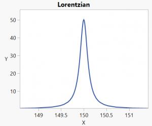 lorentzian